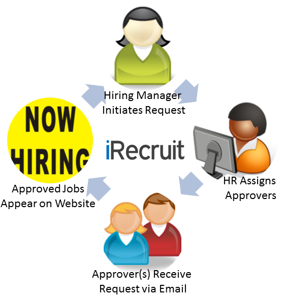 iRecruit Requisition Approval Pocess