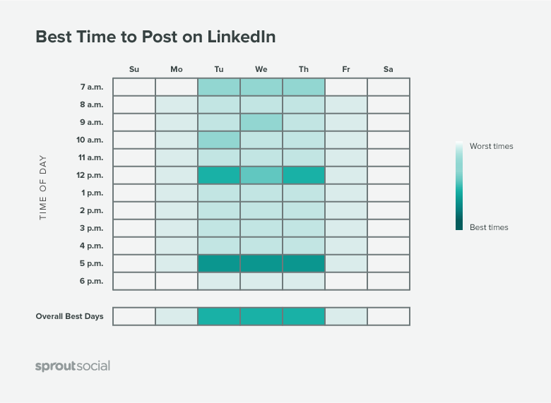 Best time to post jobs on LinkedIn