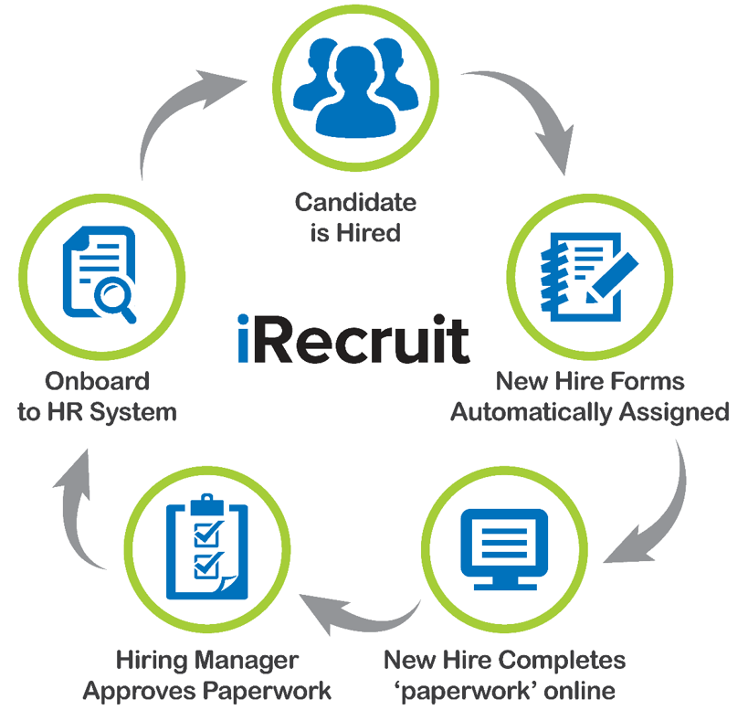 iRecruit iConnect Electronic Onboarding Workflow