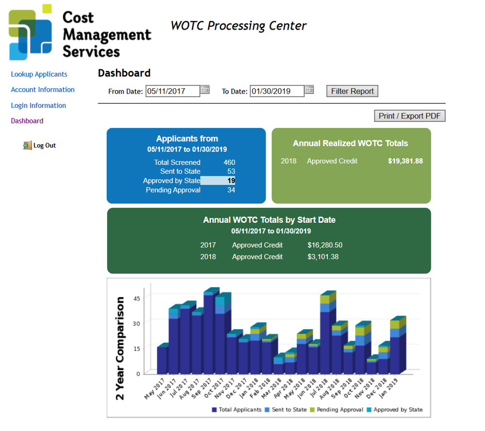 WOTC Dashboard Work Opportunity Tax Credit Real Time Results