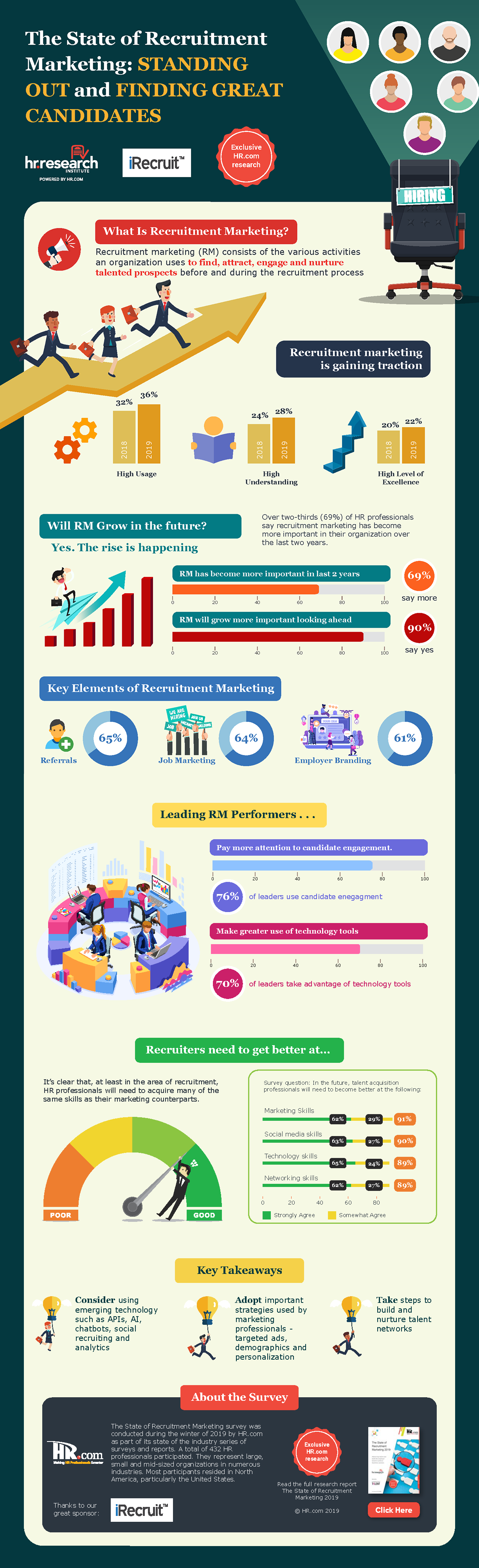 The State of Recruitment Marketing Infographic