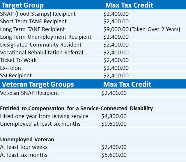 WOTC Tax Credit Values